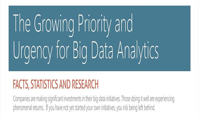 Urgency for Big Data Analytics Infographic