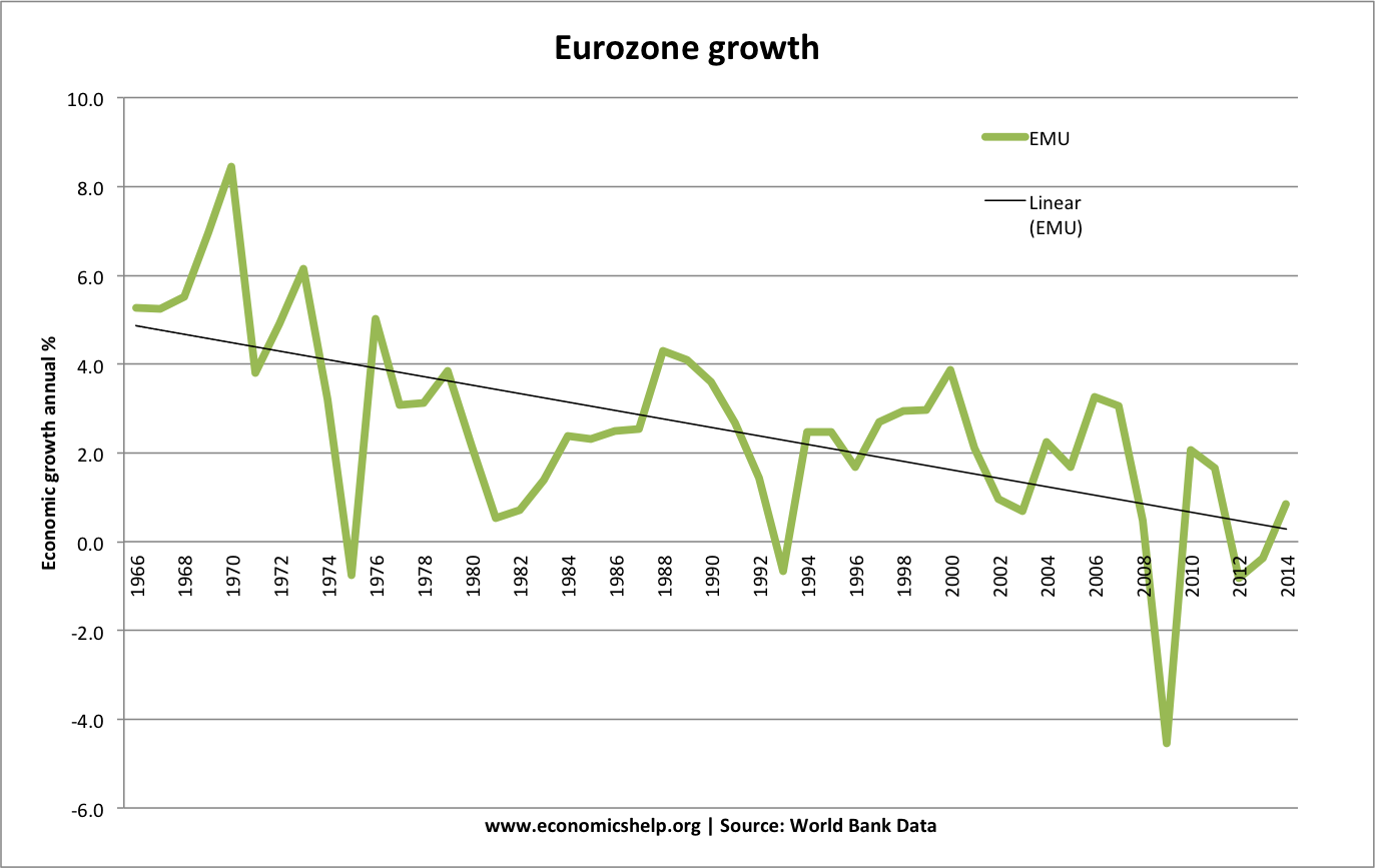 economics essays how does austerity affect the economy eurozone growth hit by austerity post 2008