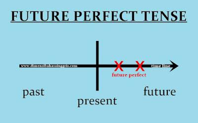 Future Perfect Tense: Fungsi, Rumus dan Contoh Kalimat Verbal dan Nominal