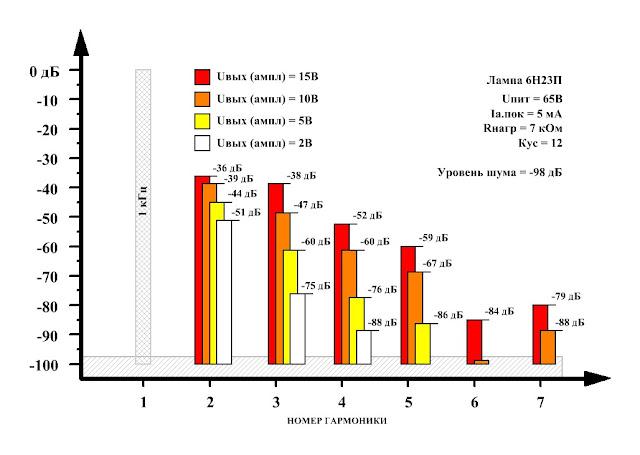 График спектров искажений лампового предварительного усилителя на лампе 6Н23П для нагрузки сопротивлением 7 кОм и разных амплитуд выходного сигнала