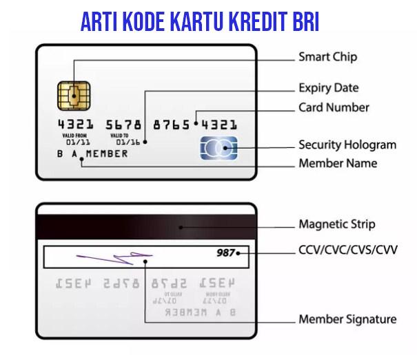 Letak Nomor Kartu Kredit BRI