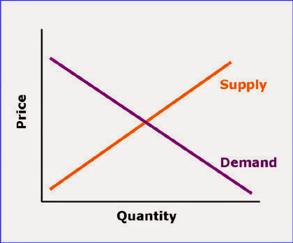 Supply, Damand, and their effects on prices