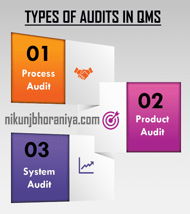 Three Types of audit in QMS