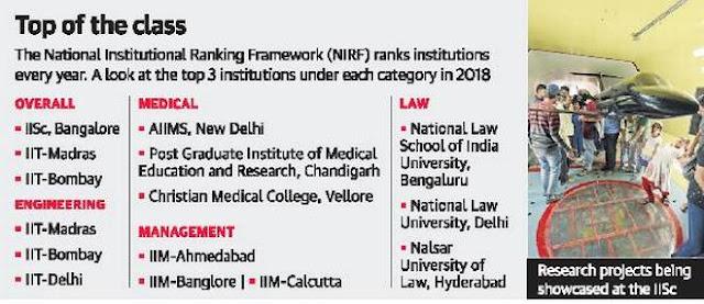 IISc, JNU and BHU in India's Ivy League