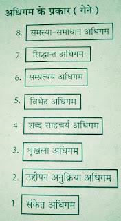 गेने द्वारा प्रतिपादित अधिगम के 8 प्रकार