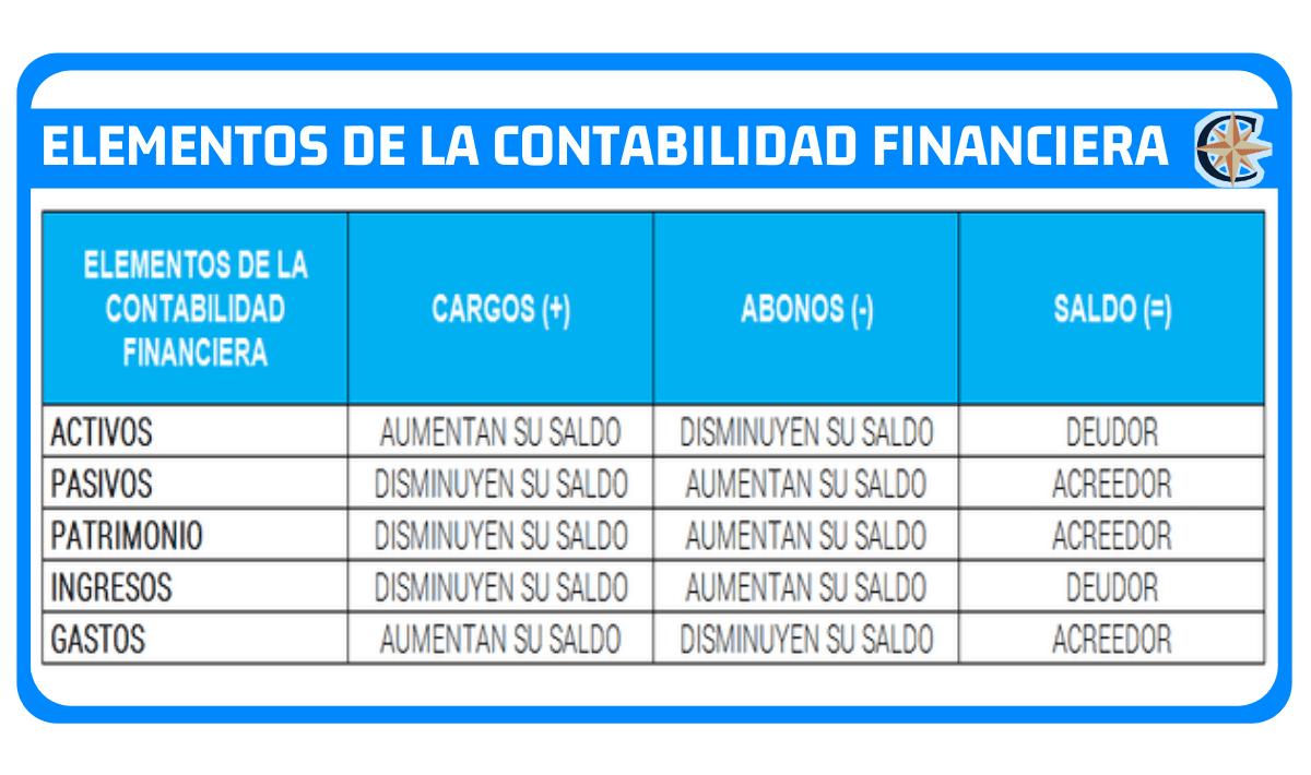 elementos de la contabilidad financiera