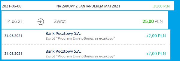 Moje zarabianie na bankach - podsumowanie maja 2021 roku