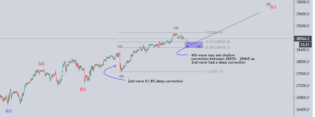 US30 elliott wave