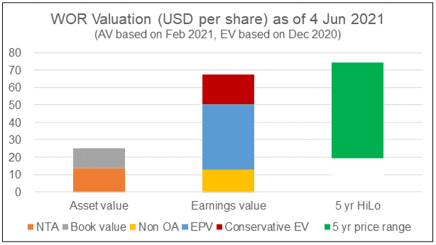 WOR Valuation