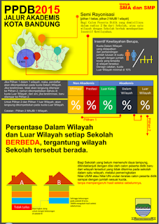 Aplikasi PPDB Kota Bandung berbasis Web
