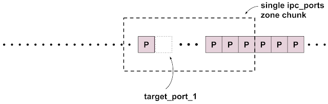 Diagram showing a single ipc.ports zone chunk with an arrow pointing to the memory previously occupied by target_port_1, which has now been freed but to which there is still a dangling pointer. The only other allocations in this zone chunk are from the group ports_4.