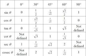 trignometric value table