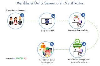 Verifikasi data MySAPK