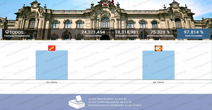 RESULTADOS ONPE 97.814%: Pedro Castillo 50.205% - Keiko Fujimori 49.795% (ACTUALIZADO) www.onpe.gob.pe