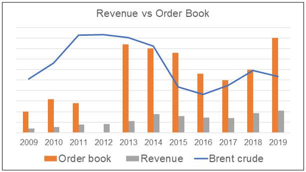 Dayang revenue c/w Order book