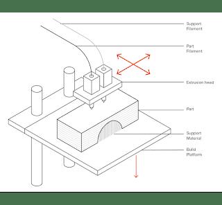 Skema 3D Printer FDM