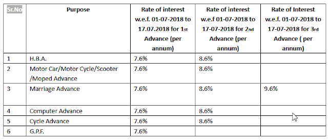 haryana-g-o-rate-of-interest