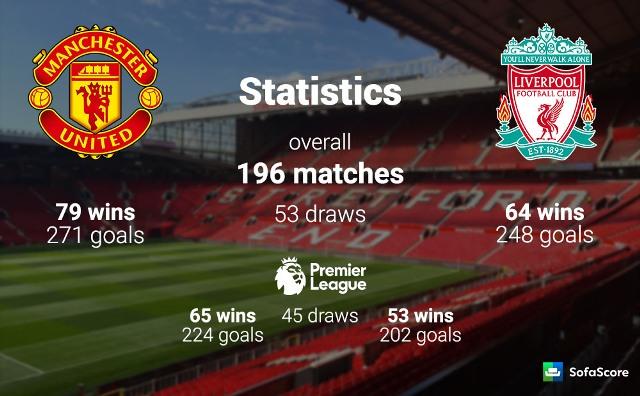 Head to Head Manchester United vs Liverpool