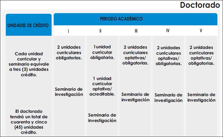 Distribución de las unidades curriculares según grados académicos PNFA