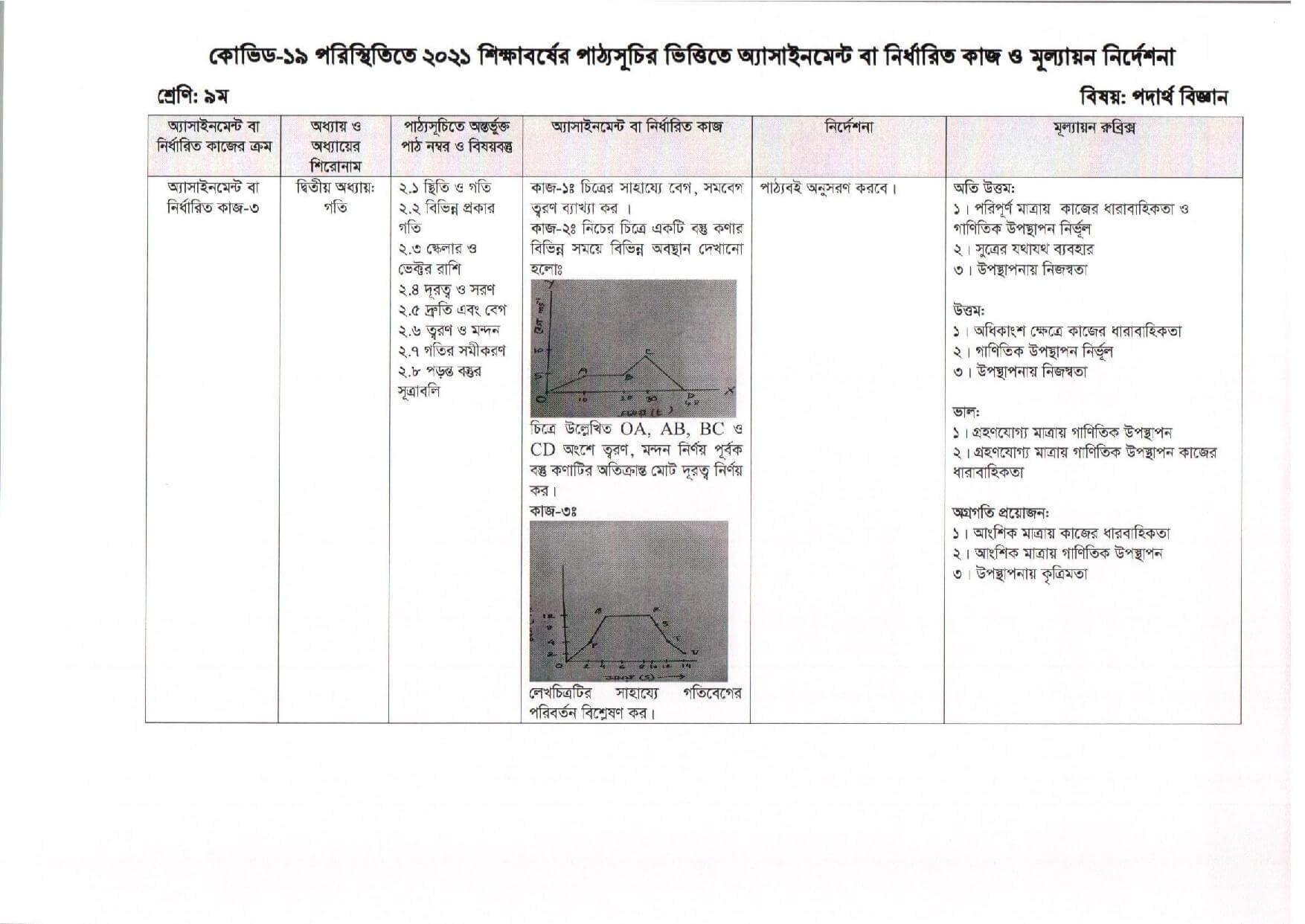 School Assignment Answer For Class 6, 7, 8, 9 (13th Week)
