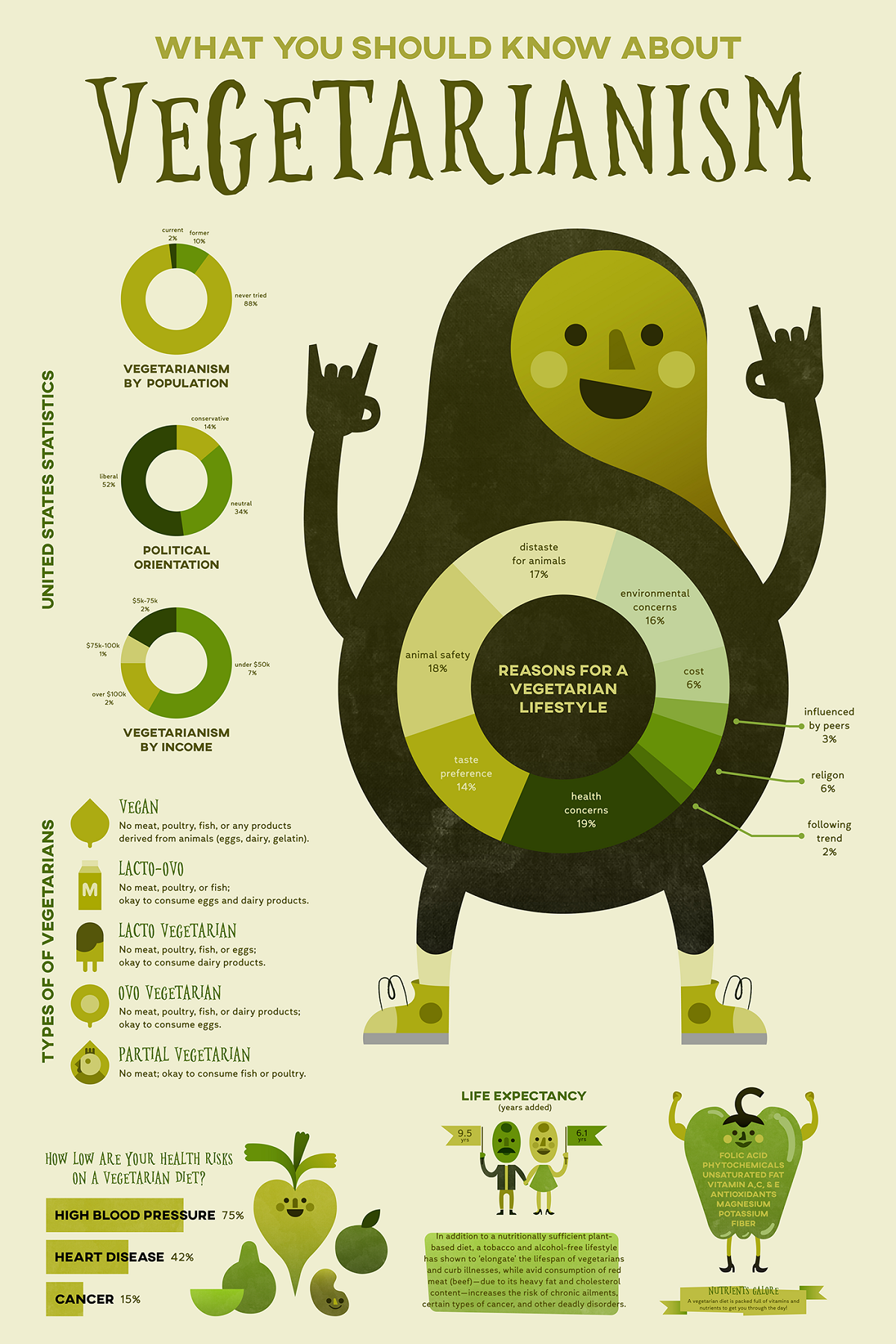 What You Should Know About Vegetarianism #infographic