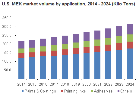 Global Market Research Insights Report: Growing Methyl Ethyl