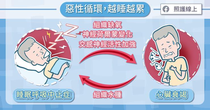 心臟衰竭患者可能出現睡眠呼吸中止症、失眠等睡眠障礙