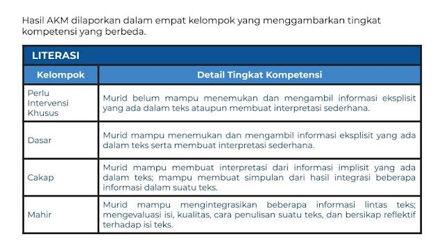laporan hasil Asesmen Kompetensi tersebut, satuan pendidikan dapat melihat tingkat penguasaan kompetensi siswanya