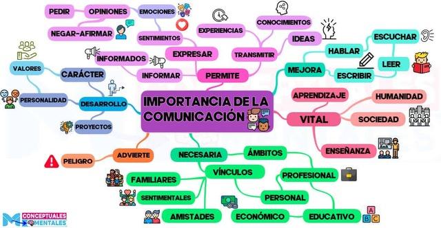 Mapa mental de la importancia de la comunicación