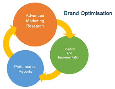 Boost Your Online Presence With Brand Optimisation