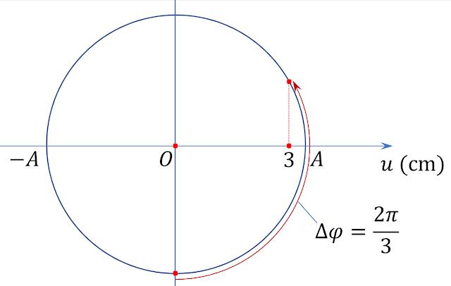Lời giải chi tiết đề số 8 - thi thử lý thpt quốc gia - Đường tròn pha - Câu 32