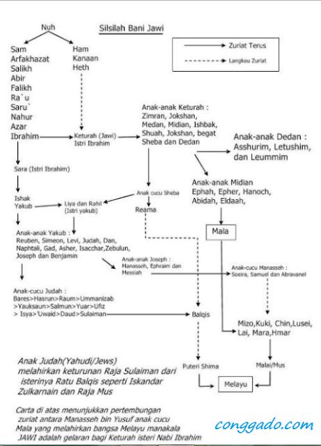 Gambar silsilah bani Jawi Nusantara
