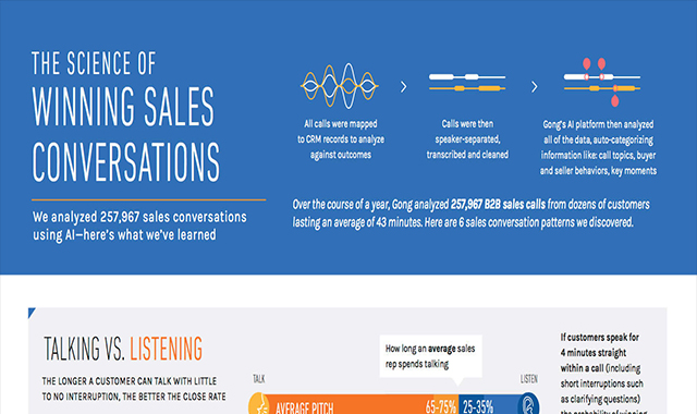 The Science Of Winning Sales Conversations #infographic