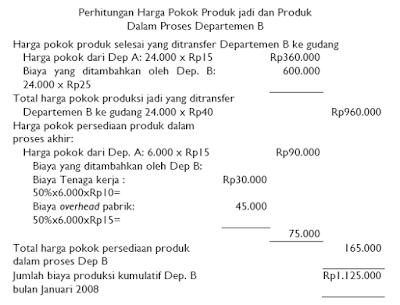 Contoh HPP yang diolah Lebih Dari Satu Departemen
