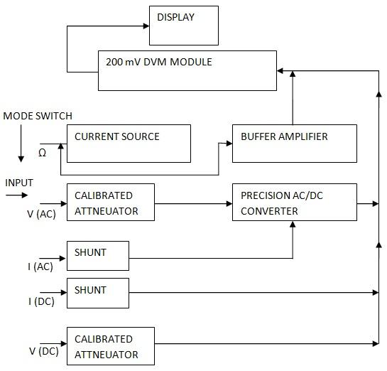 Digital Multimeter Block Diagram Explanation - Electronics and  Communication Study MaterialsElectronics and Communication Study Materials