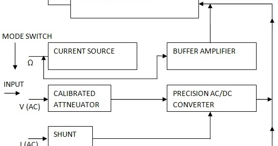 Digital Multimeter Block Diagram Explanation