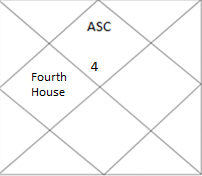 north Indian horoscope showing fourth house