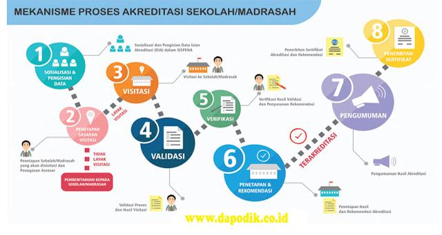 Inilah 8 Langkah Mekanisme Akreditasi Sekolah/ Madrasah