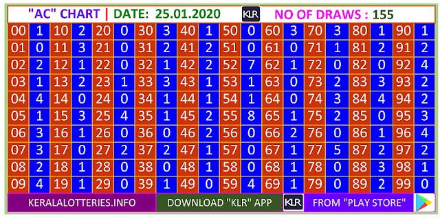Kerala lottery result AC chart of Saturday Karunya  lottery on 25.01.2020