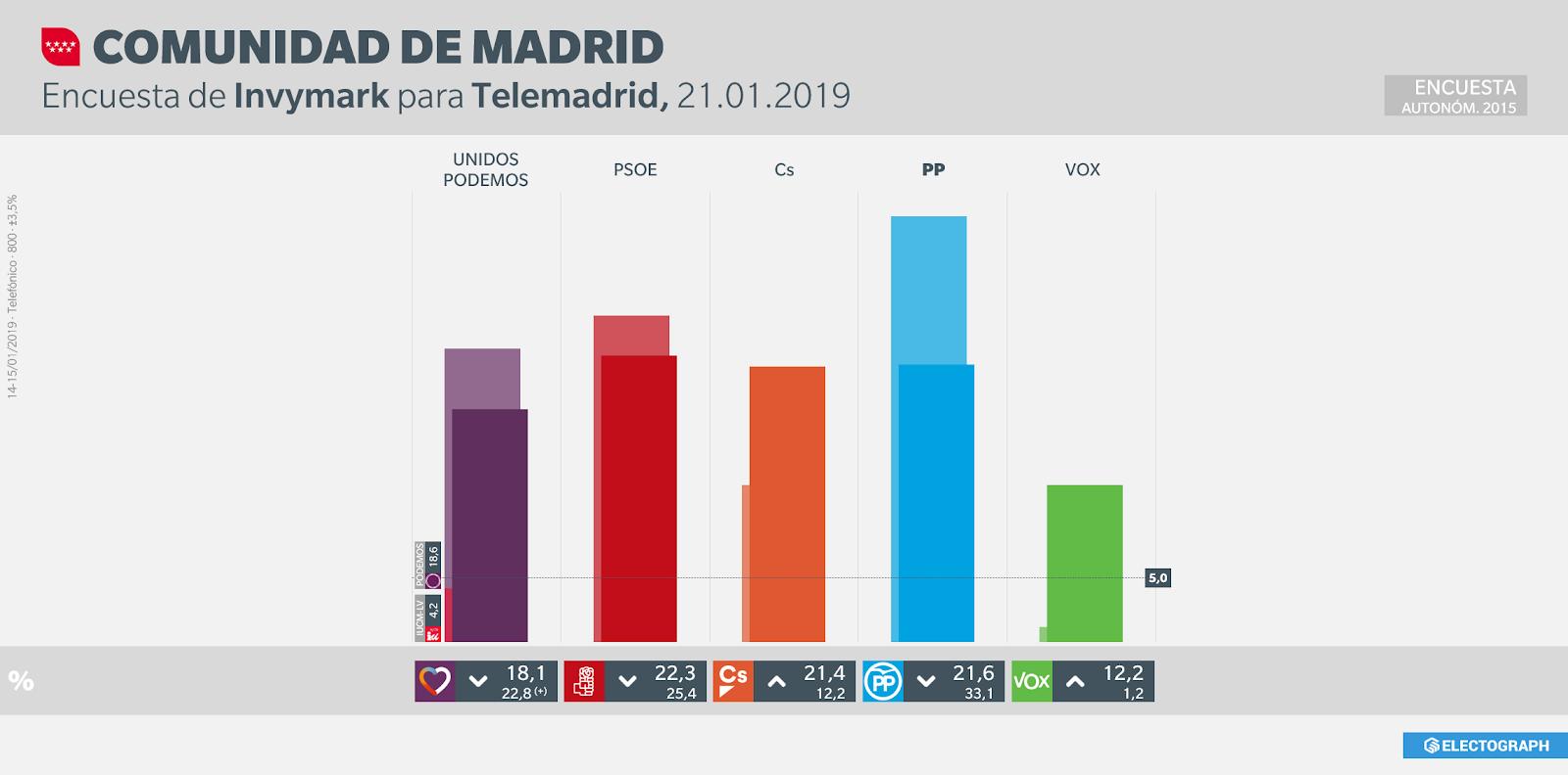 Gráfico de la encuesta para elecciones autonómicas en la Comunidad de Madrid realizada por Invymark para Telemadrid, 21 de enero de 2019