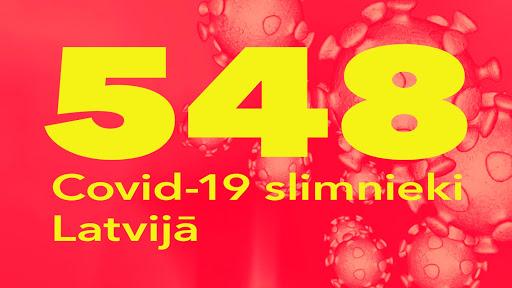Koronavīrusa saslimušo skaits Latvijā 7.04.2020.