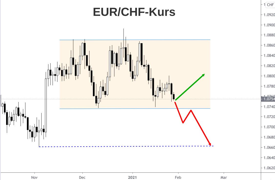 Kerzenchart EUR/CHF-Kursverlauf von Ende 2020 bis Anfang 2021