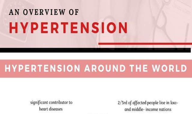 An Overview of Hypertension- Wisdom Policy #infographic