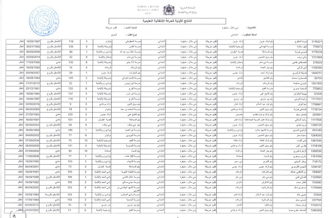 مديرية خريبكة:نتائج الحركة الانتقالية التعليمية المحلية لسنة 2017
