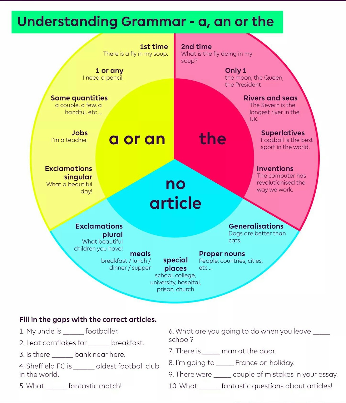 Click on: USE OF ARTICLE BASIC CHART