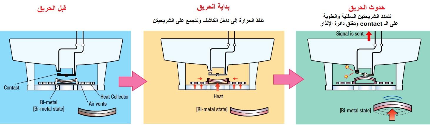 حساسات او كواشف الحرارة heat detector