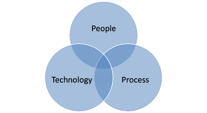 People, Process and Technology