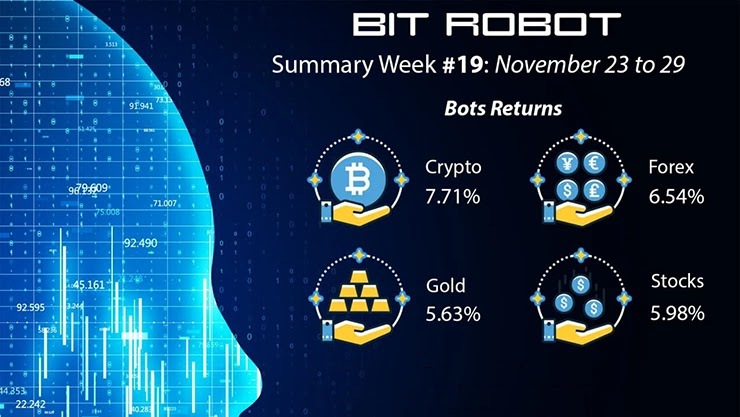Отчет от Bit Robot