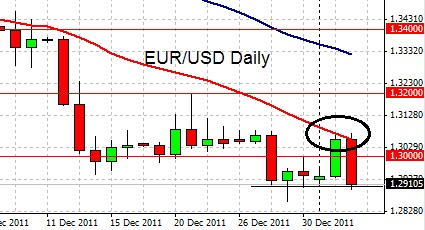 Eur usd forex day