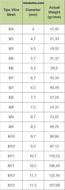 Spesifikasi Ukuran Diameter Kawat Besi Wiremesh